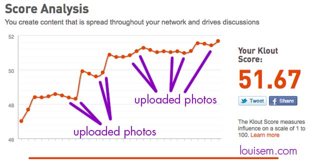 how to increase klout chart