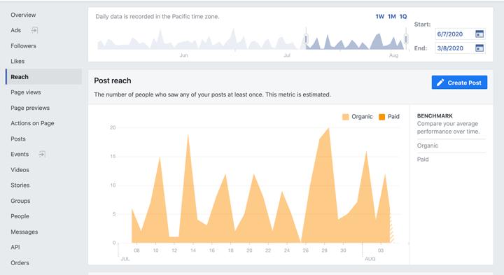 facebook post reach insights chart