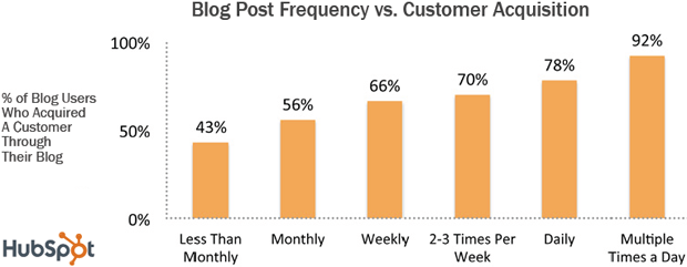 Benefits of Blogging Daily