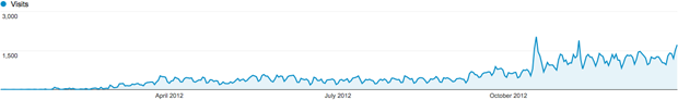 Website Traffic Report 2012