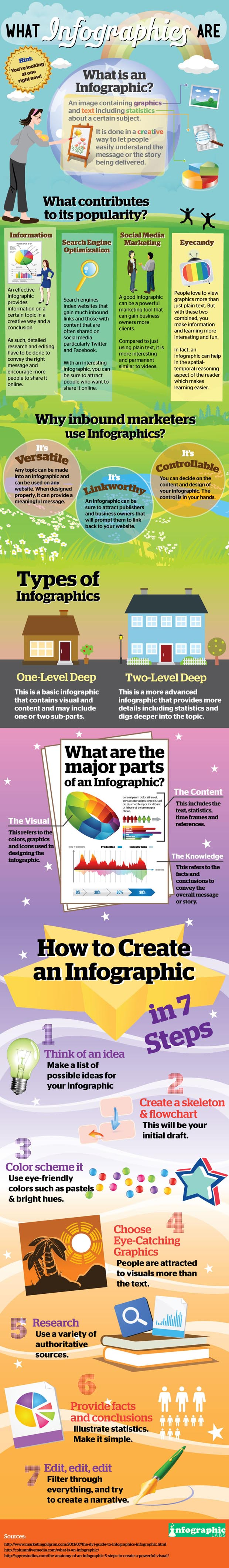 best infographic about infographics