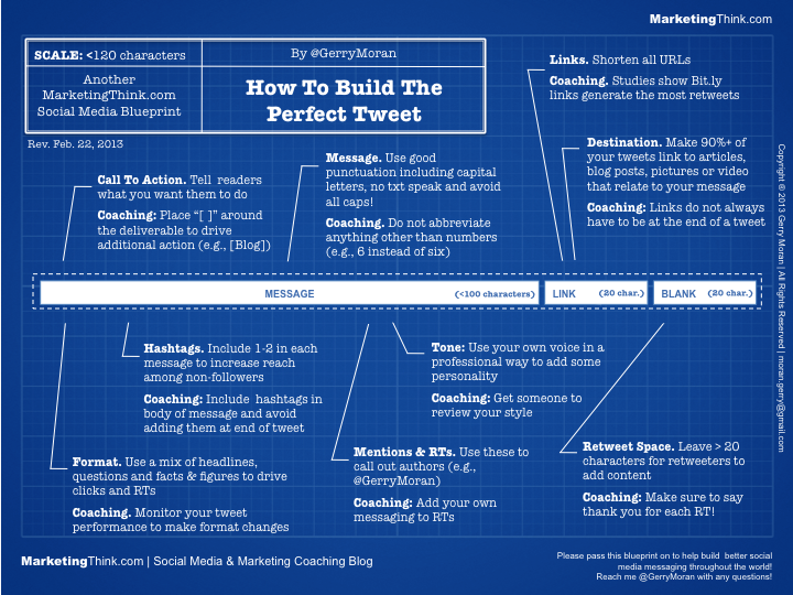 How To Write a Tweet Infographic