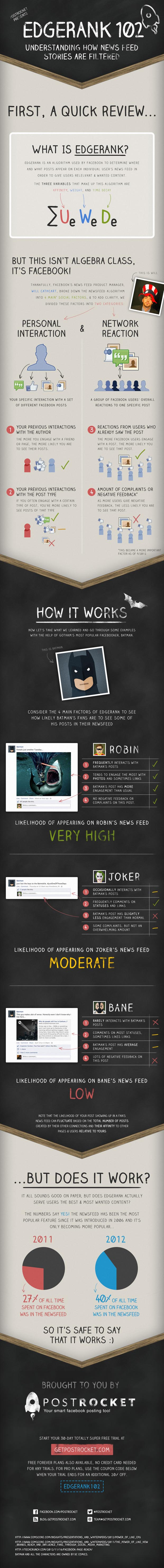 How Facebook EdgeRank Works for Batman's Fan Page