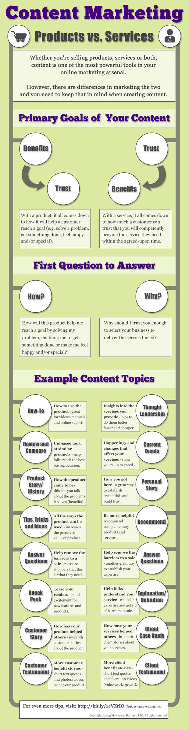 Find the best content marketing ideas, whether you sell products or services. This insightful infographic is a valuable source of ideas for both businesses!
