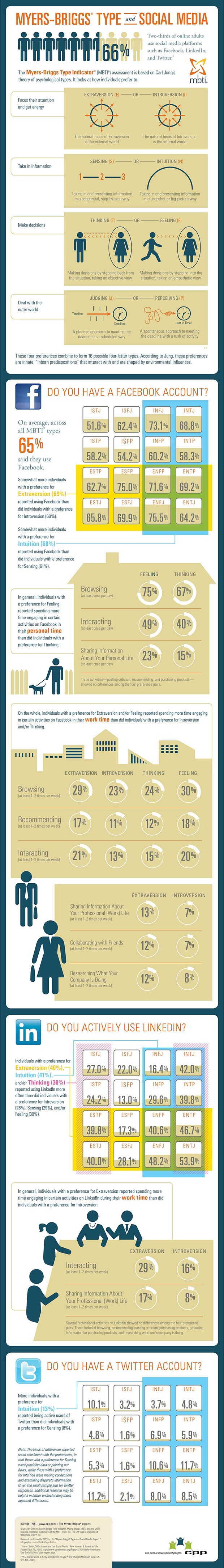 Social Media & Personality Type Infographic