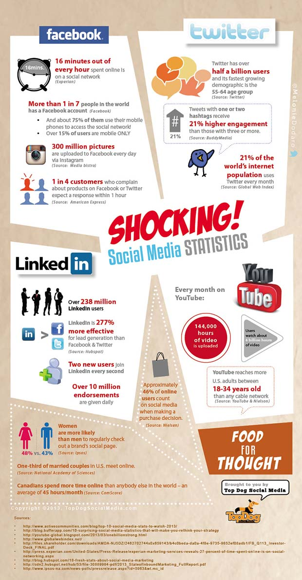 social media statistics 2013 from video Here's a great infographic created by digital insights that covers all the latest social media facts for this year, including figures, numbers and statistics some of the highlights cover:.