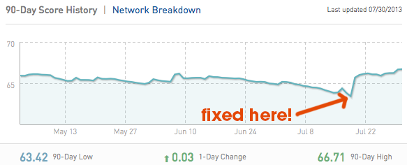 Klout Score Dropping: Fixed!