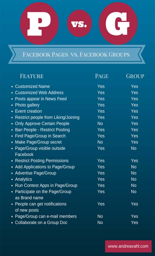Facebook Page vs Group: Which is Best for You?
