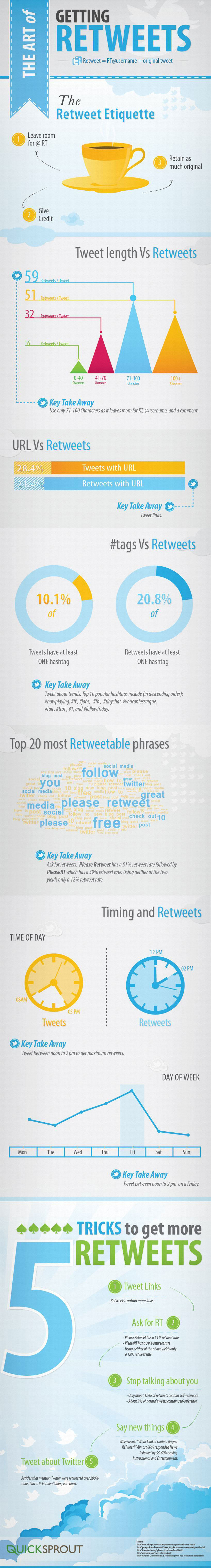 Want to know how to get more retweets? Here's the latest research on an an artful infographic to improve your Twitter reach!