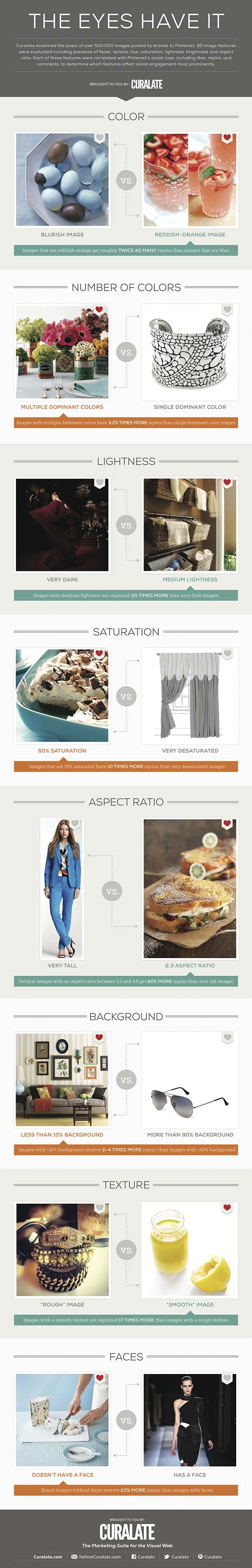 Which Pinterest Pictures Get More Repins? [infographic]