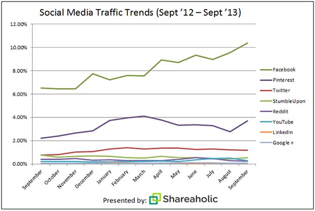 Pinterest traffic increase 2013
