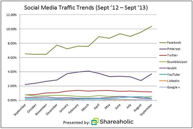Pinterest traffic increase 2013