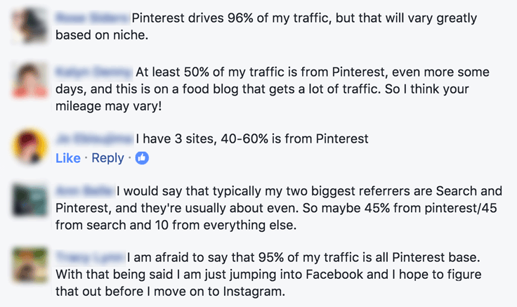 Many bloggers find that Pinterest alone drives 40% to 90+% of their total traffic! These were all the answers received on a Facebook post.