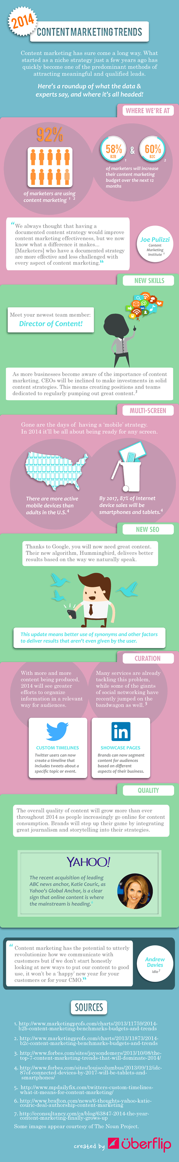 Top Content Marketing Trends for 2014 [infographic]