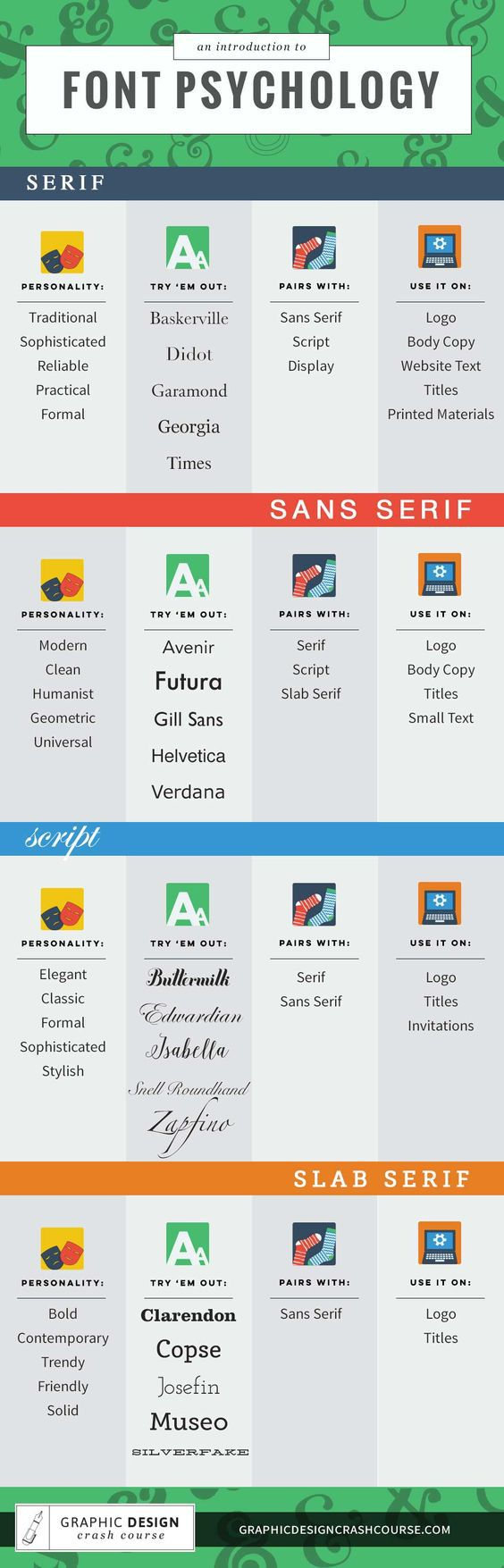 An Introduction to Font Psychology infographic