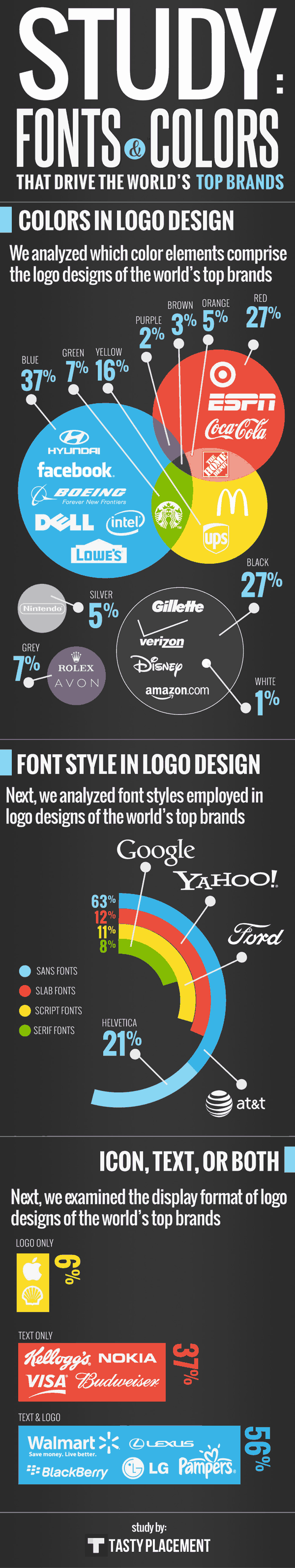 Which Fonts & Colors Drive Top Brands? #infographic