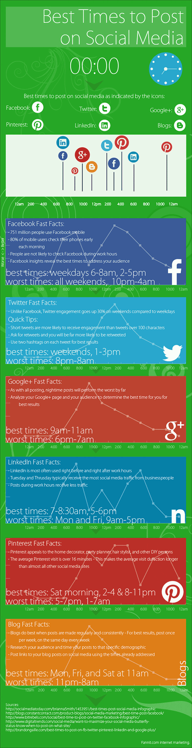 Best Time to Post on Facebook, Twitter, Pinterest and More