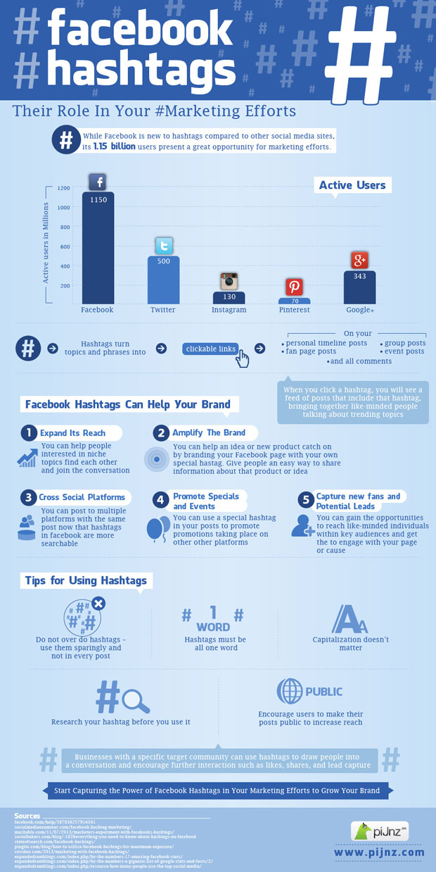 How Facebook Hashtags Help Your Reach & More: Infographic