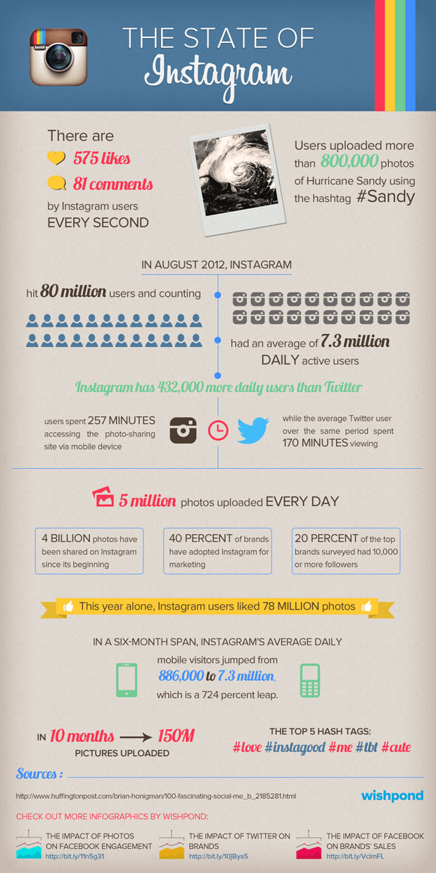 Instagram Stats You Need to Know [infographic]