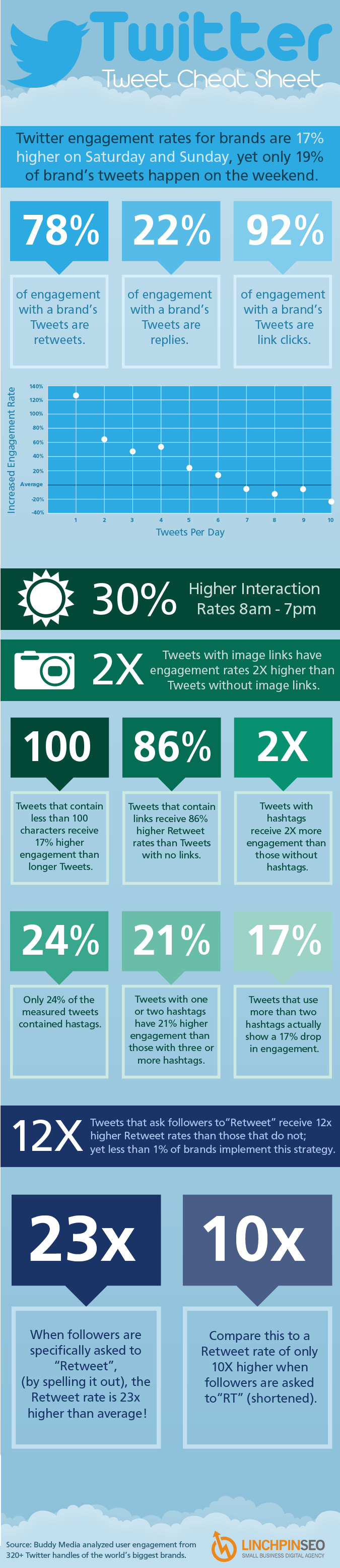Twitter Cheat Sheet: When and How to Tweet Infographic