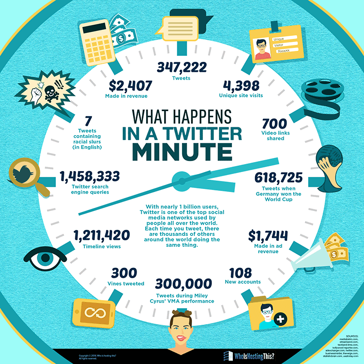 What Happens in a Twitter Minute? Infographic