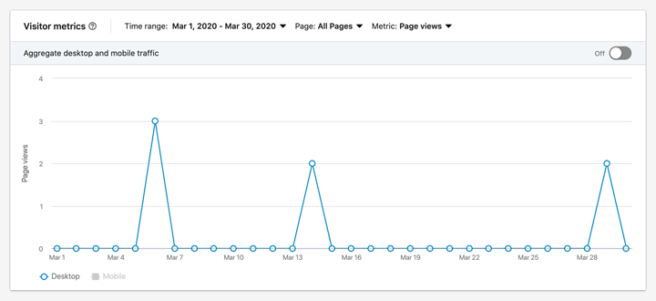 LinkedIn visitor metrics screenshot