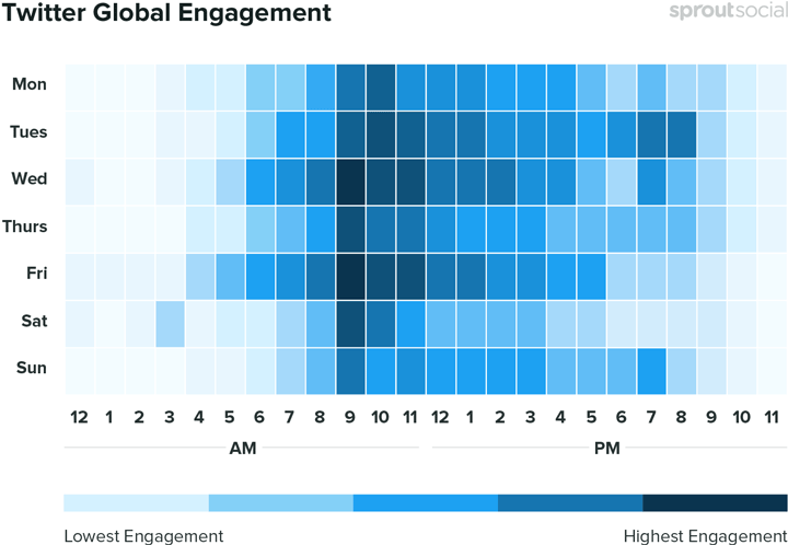 best times for most engagement chart