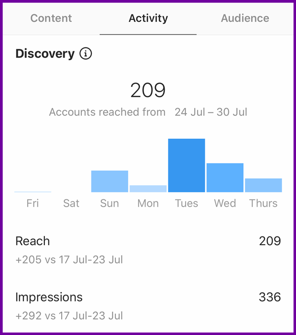 instagram reach insights graph