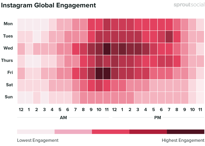 instagram engagement time chart