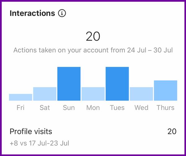 tableau des informations sur les interactions instagram