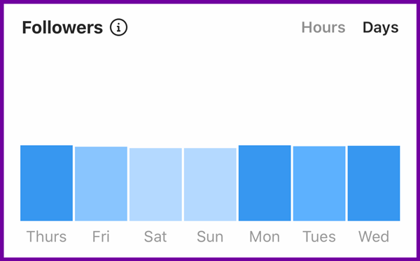 instagram followers by day insights chart