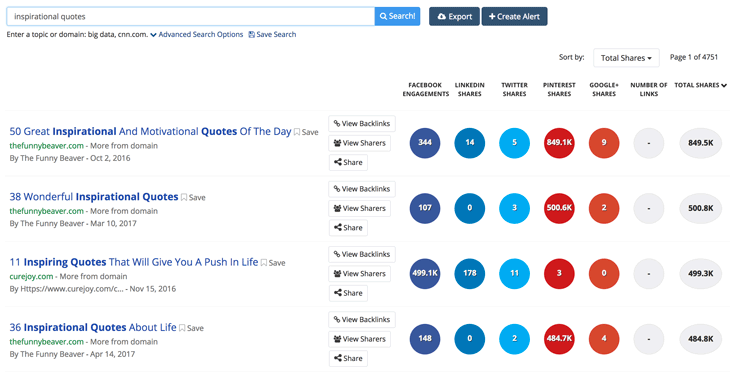BuzzSumo shows inspirational quotes generate lots of shares, particularly on Pinterest