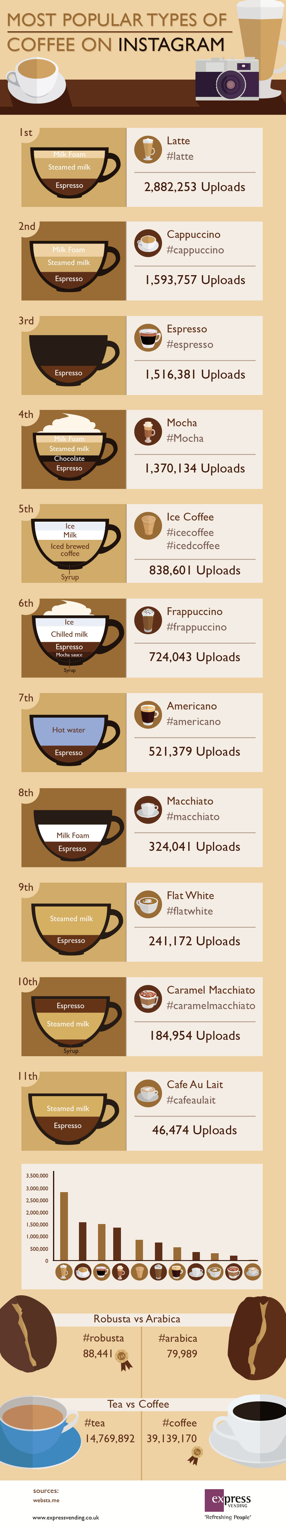 What's the most popular Instagram coffee? And how does tea fare? Here's the ideal graphic with the answers, via Instagram coffee hashtags.