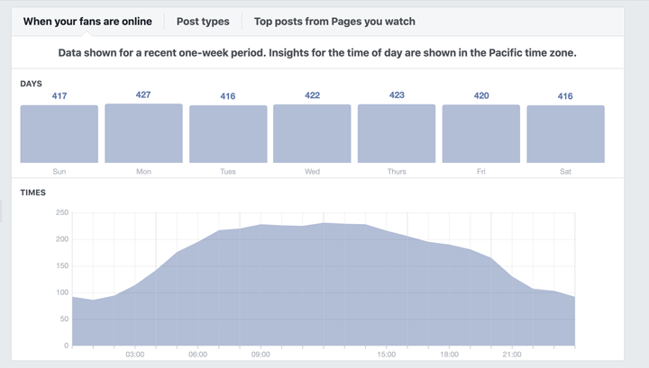 when fans are online screenshot of fb insights