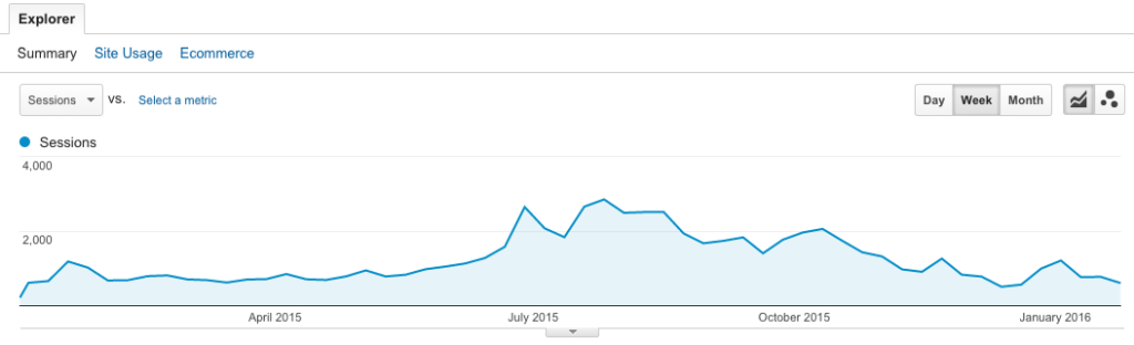 Why did my Pinterest traffic steadily decline in Fall 2015?
