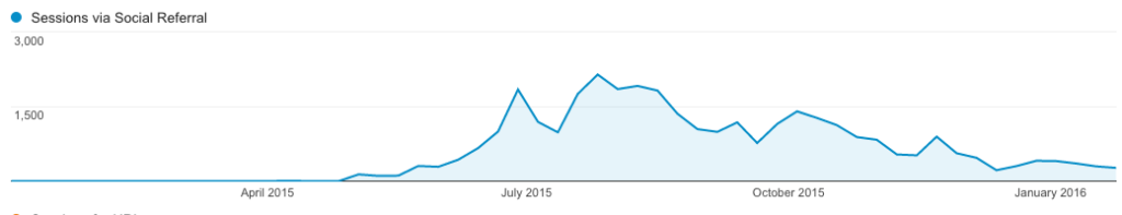 One pin was sending my site all this traffic - up to 2,000 visits a day!