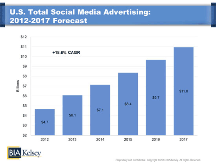 Social media advertising is slated to increase to $11 billion by 2017, according to independent market research firm BIA/Kelsey.