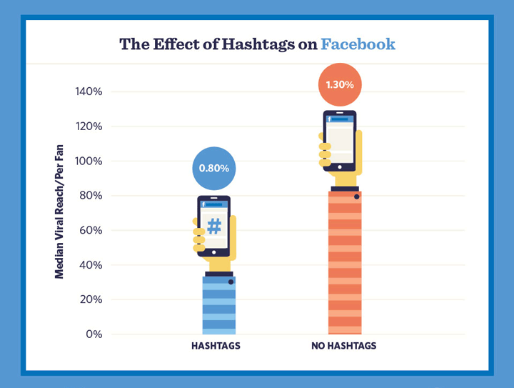 do hashtags work on Facebook graphic