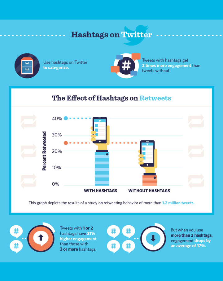 How to use hashtags on Twitter infographic
