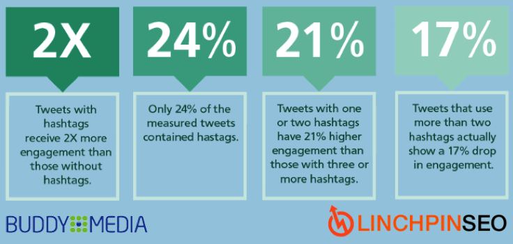 How to Use Hashtags: A Complete Guide to using them on Twitter