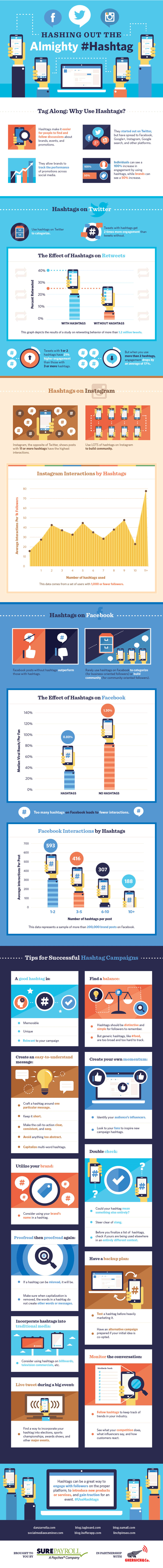 How to use hashtags infographic