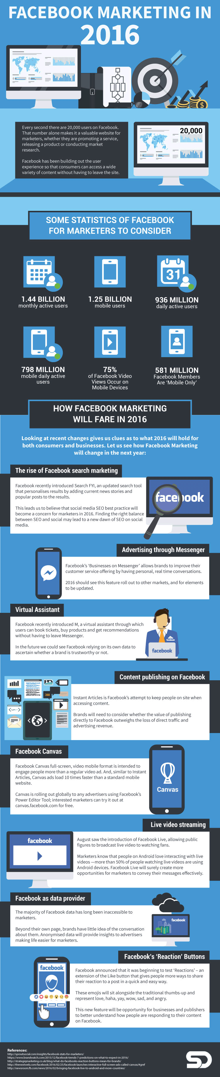 Wondering what's up with Facebook marketing in 2016? Learn what's happening now, and what to expect in the future, in this infographic. Visit the blog for more!
