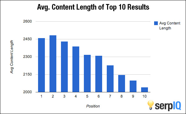 Content above 2,000 words tends to perform better on Google.