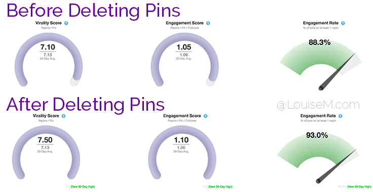 After deleting underperforming Pins, you'll see your repin rates go up.