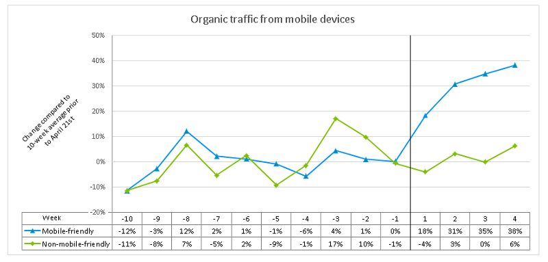 Nobile friendly websites get 32% more organic mobile traffic than non-mobile friendly websites.