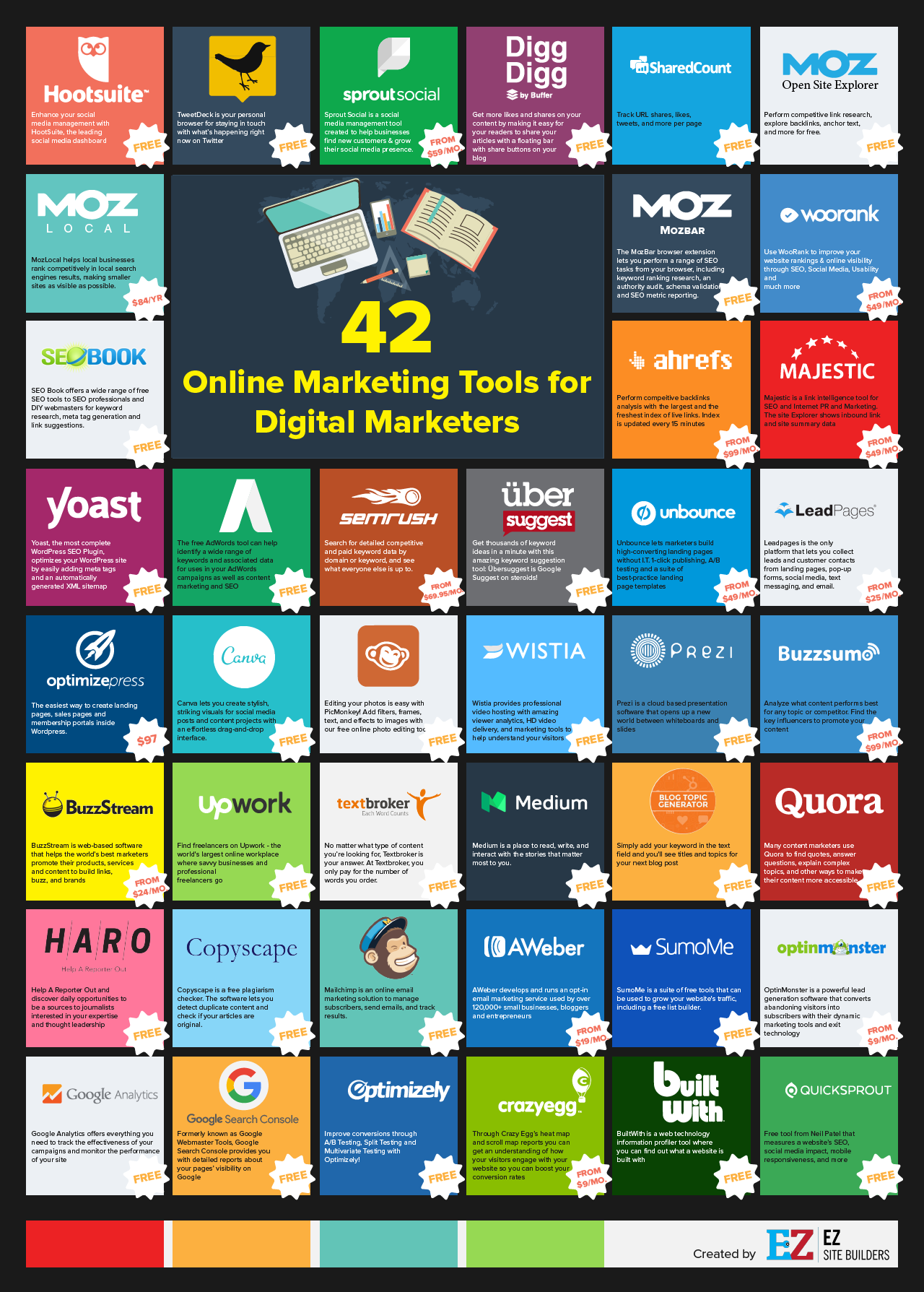 Online marketing tools make tedious, time-consuming tasks so much easier! We've summarized 42 of the best to make choosing a snap. Click to blog!