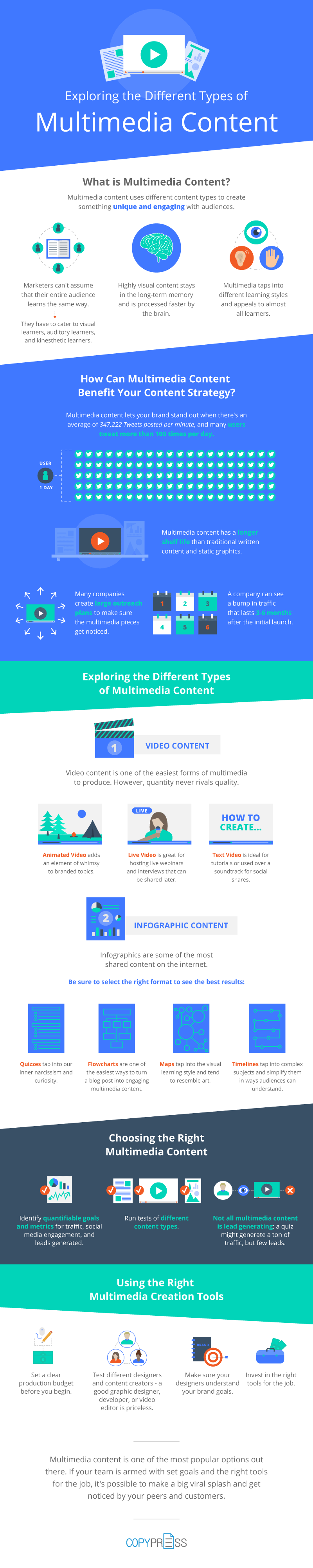 Multimedia content can breathe new life into your content marketing. It communicates in an instant, keeps readers engaged longer, and is highly shareable! Click to blog to learn more.