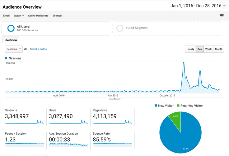 2016 was a year of great traffic to LouiseM.com