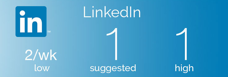 How Often to Post on LinkedIn