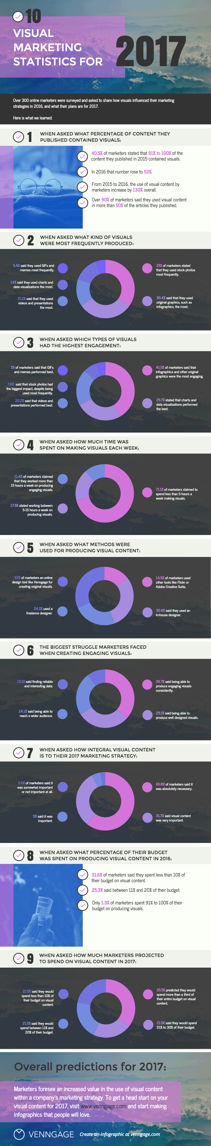 Looking to improve your visual content marketing? Marketers worldwide are increasing and improving their visual content. Check these stats and see why!